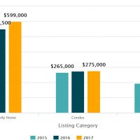 Nosara Home Prices and Real Estate Data